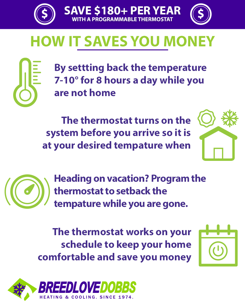 Programmable Thermostat Infographic
